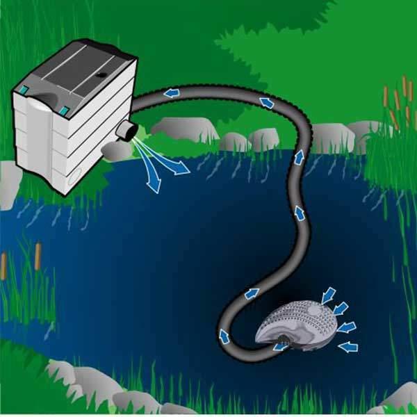 Craft Eco Dalgıç Tip Filtre Akış Pompası 3300 lt/h