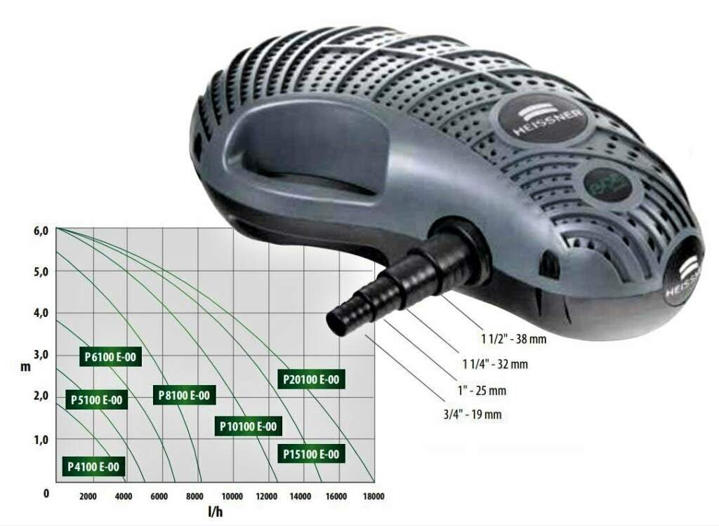 Craft Premium Filtre Akıntı Pompası 3800 lt/h