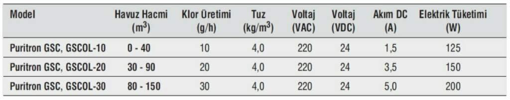 Gemaş Puritron Hat Üstü Tuz Klor Jeneratörü
